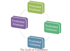 Image for Cycle-of-frustration